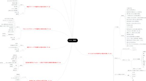 Mind Map: スキル(技術)