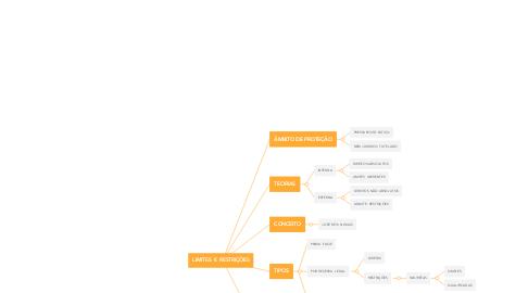 Mind Map: LIMITES  E RESTRIÇÕES