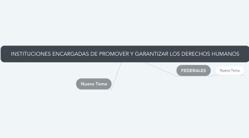 Mind Map: INSTITUCIONES ENCARGADAS DE PROMOVER Y GARANTIZAR LOS DERECHOS HUMANOS