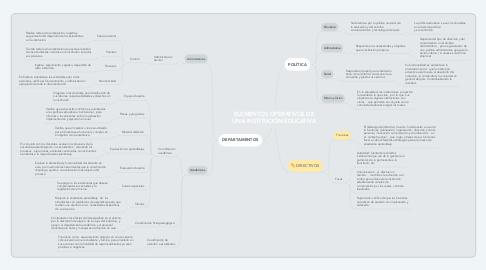 Mind Map: ELEMENTOS OPERATIVOS DE UNA INSTITUCIÓN EDUCATIVA