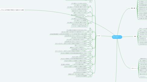Mind Map: 商品企画マップ