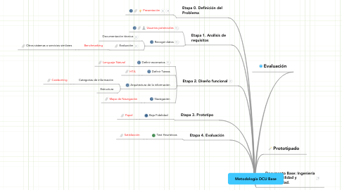 Mind Map: Metodología DCU Base