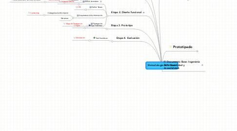 Mind Map: Metodología DCU Base