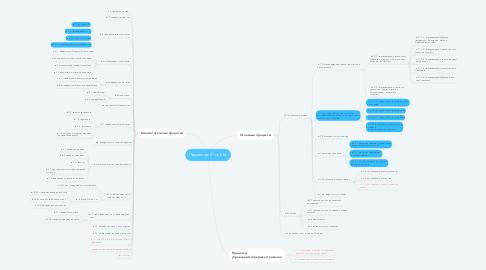 Mind Map: Процессы 21 vek.by
