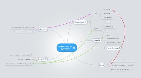 Mind Map: Мои планы набудущее!