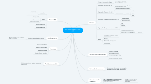 Mind Map: SISTEMAS OPERACIONAL (SO)