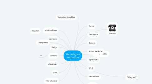 Mind Map: Tecnological innovations