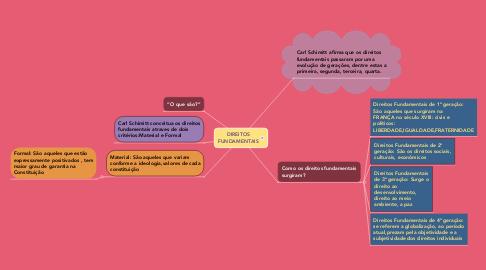 Mind Map: DIREITOS FUNDAMENTAIS