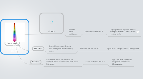 Mind Map: LA