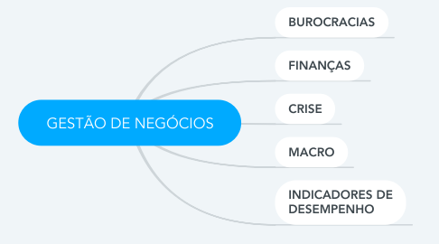 Mind Map: GESTÃO DE NEGÓCIOS