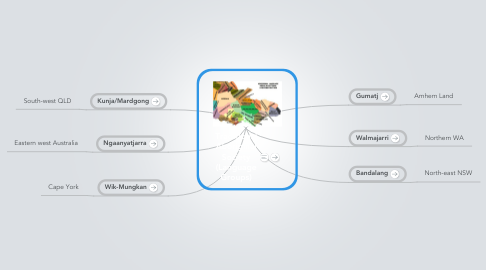 Mind Map: Traditional Aboriginal Society (Language Groups)