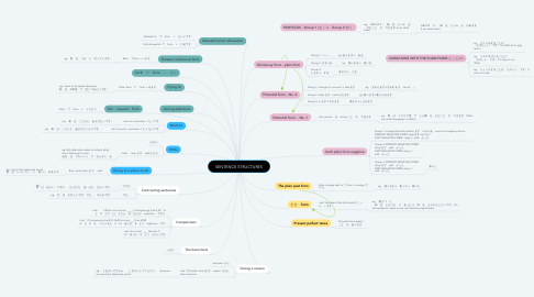 Mind Map: SENTENCE STRUCTURES