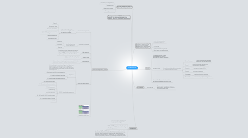 Mind Map: The Bottom Line