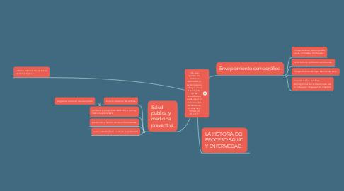 """Mind Map: ¿De que manera los síntomas asociados al estrés laboral influyen en el desempeño de las actividades a realizar por el Coordinador de Ventas de la empresa """"VIVATEX S.A.S""""?"""