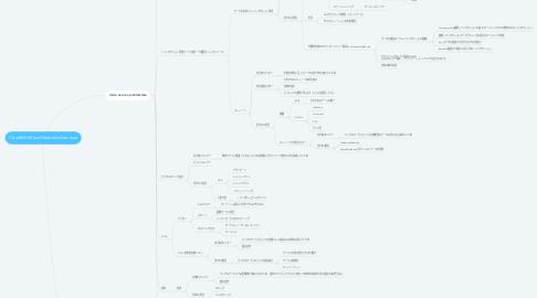 Mind Map: CloudShift/CloudNativeArchitecture