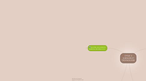 Mind Map: CYCLE 3  SCIENCES ET TECHNOLOGIE