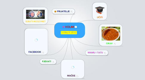 Mind Map: VOLIM