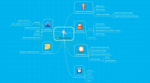 Mind Map: Гардеробная