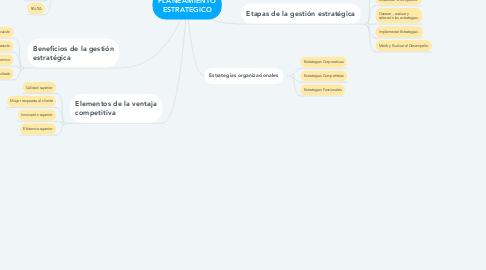 Mind Map: PLANEAMIENTO ESTRATEGICO