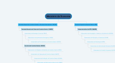 Mind Map: Ministério da Economia