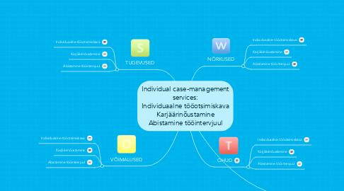 Mind Map: Individual case-management services: Individuaalne tööotsimiskava Karjäärinõustamine Abistamine tööintervjuul