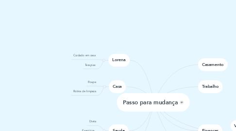 Mind Map: Passo para mudança