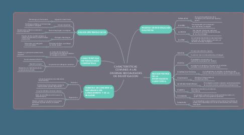 Mind Map: CARACTERISTICAS  COMUNES A LAS DIVERSAS MODALIDADES DE INVESTIGACION
