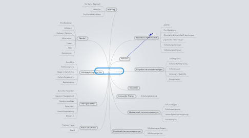 Mind Map: schulpsychologie.de