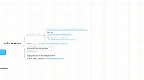 Mind Map: Ideensammlung