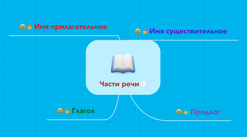Mind Map: Части речи