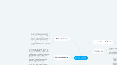 Mind Map: BRASIL IMPÉRIO