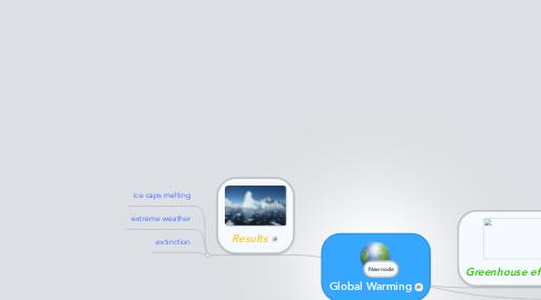 Mind Map: Global Warming