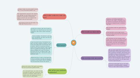 Mind Map: IK
