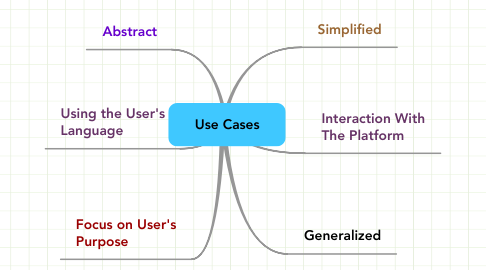 Mind Map: Use Cases