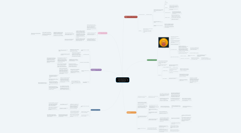 Mind Map: Comece pelo porquê: como grandes líderes inspiram pessoas e equipes a agir Autor: Simon Sinek