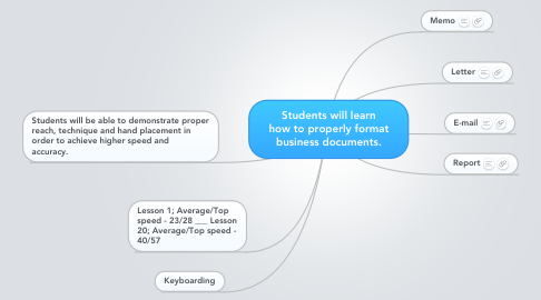 Mind Map: Students will learn how to properly format business documents.