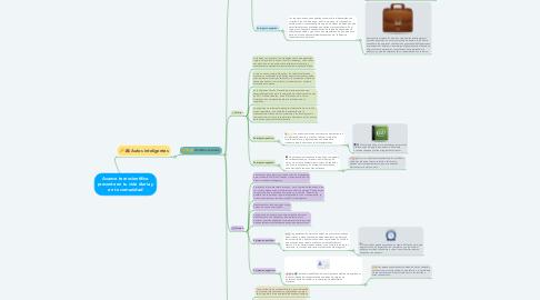 Mind Map: Avance tecnocientífico presente en tu vida diaria y en tu comunidad