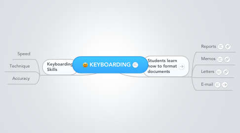 Mind Map: KEYBOARDING