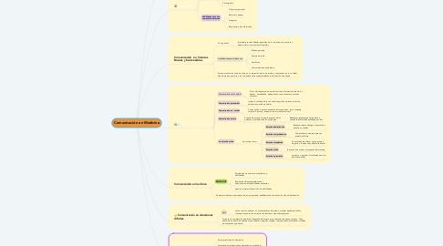 Mind Map: Comunicación en Medicina