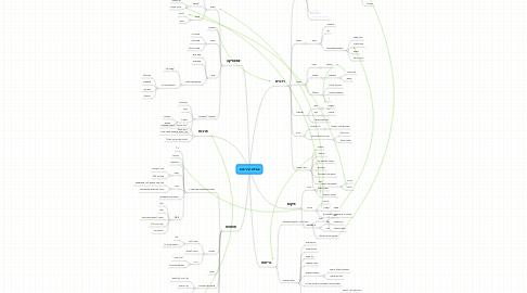 Mind Map: אסלת שירותים