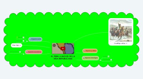 Mind Map: EL PERU A INICIOS DE LA VIDA REPUBLICANA
