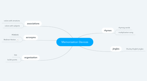 Mind Map: Memorization Devices