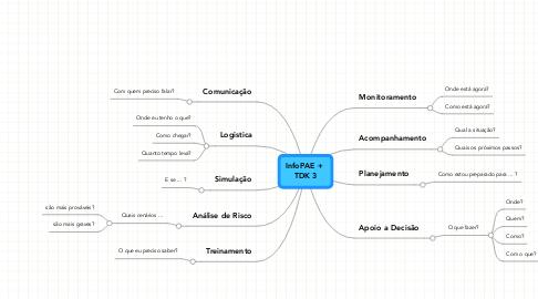 Mind Map: InfoPAE +  TDK 3
