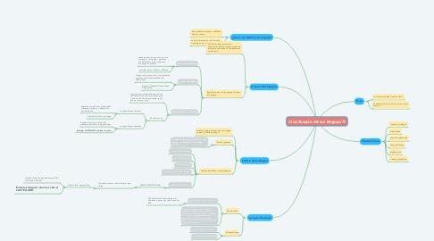 Mind Map: Clasificación de las lenguas