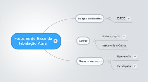 Mind Map: Factores de Risco da Fibrilação Atrial