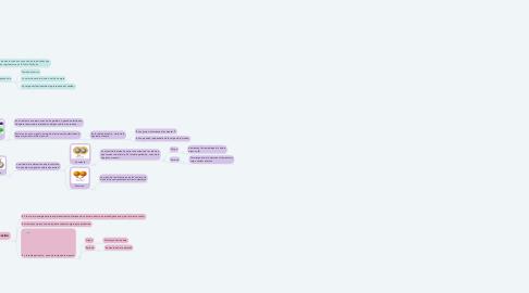 Mind Map: Propiedades periódicas
