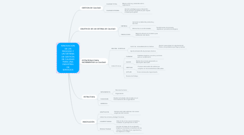 Mind Map: FARMACOGNOSIA CAPITULO 2