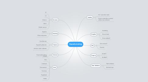 Mind Map: Expedia testing