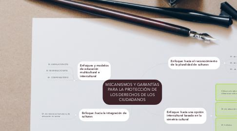 Mind Map: ENFOQUES Y MODELOS DE EDUCACIÓNMULTICULTURAL E INTERCULTURAL