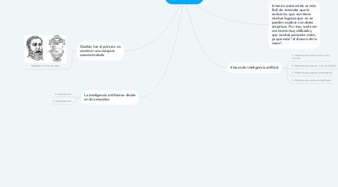 Mind Map: TEORÍA CREACIONISTA
